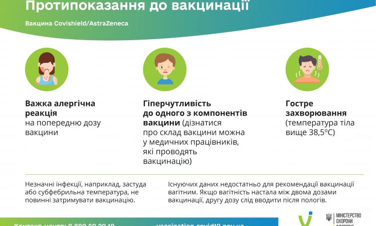 Протипоказання до вакцинації Covishield-AstraZeneca