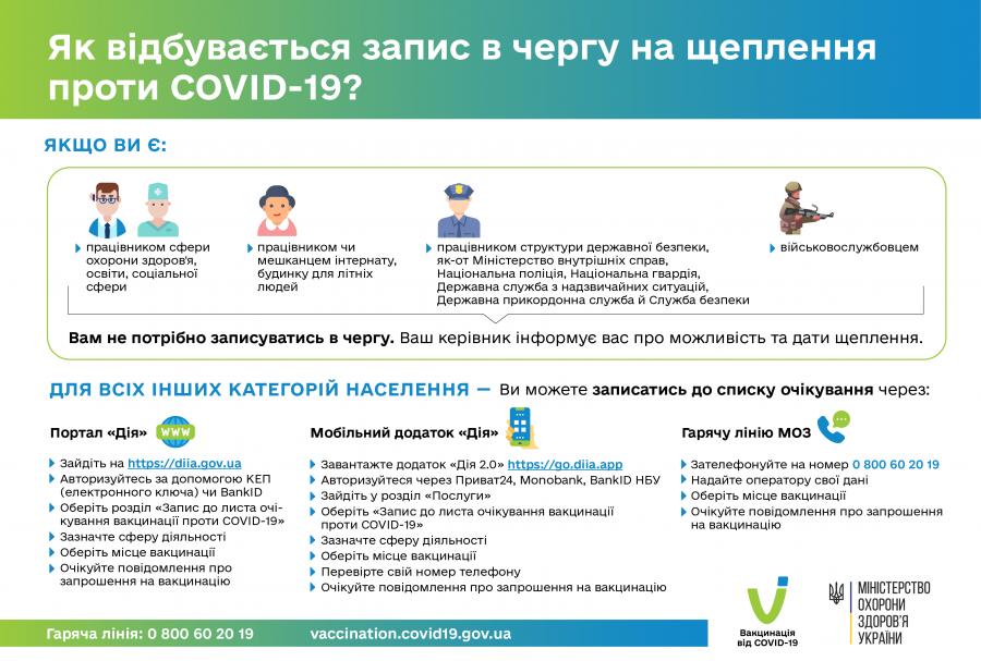 Вакцинація від COVID-19: інформаційні матеріали